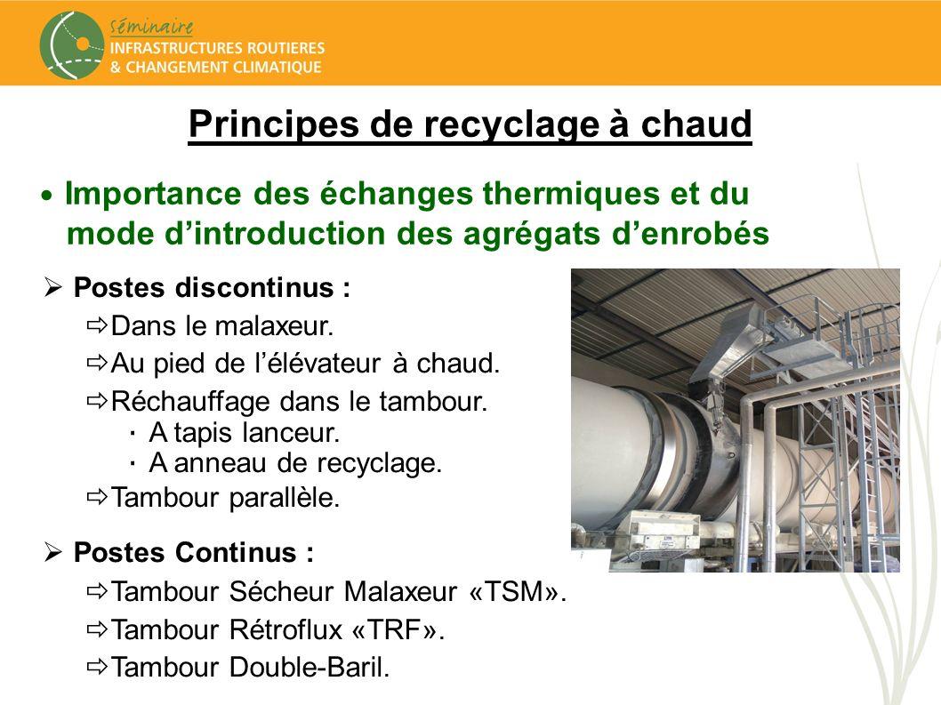 Principes de recyclage à chaud Importance des échanges thermiques et du mode dintroduction des agrégats denrobés Postes discontinus : Dans le malaxeur