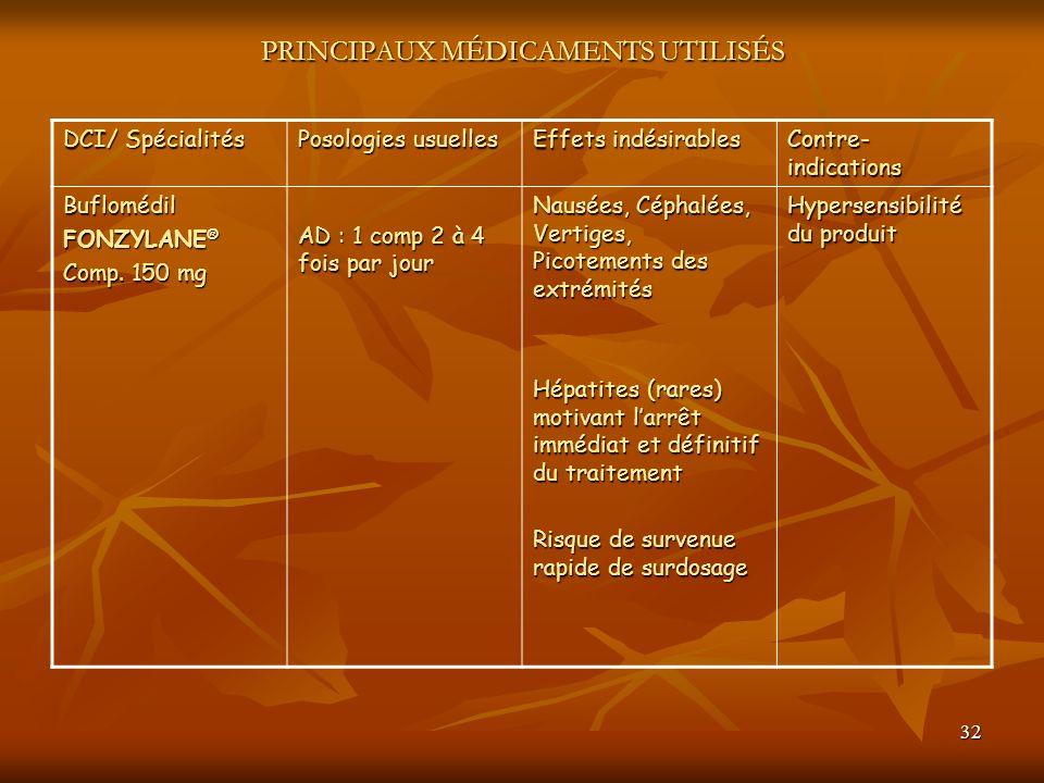 32 PRINCIPAUX MÉDICAMENTS UTILISÉS DCI/ Spécialités Posologies usuelles Effets indésirables Contre- indications Buflomédil FONZYLANE ® Comp. 150 mg AD