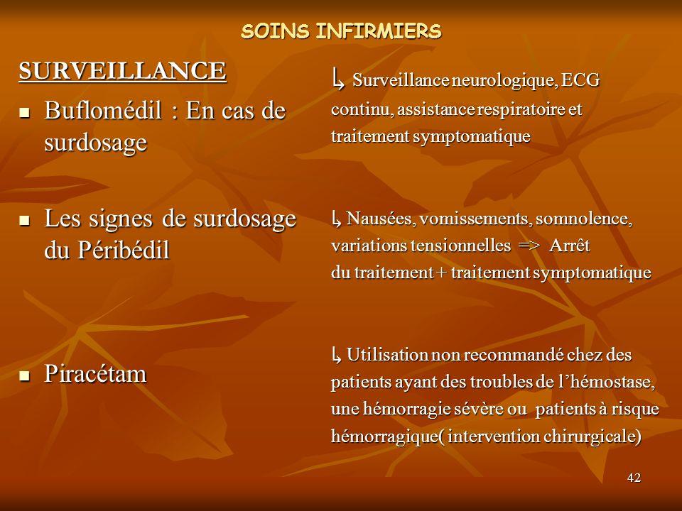 42 SOINS INFIRMIERS SURVEILLANCE Buflomédil : En cas de surdosage Buflomédil : En cas de surdosage Les signes de surdosage du Péribédil Les signes de