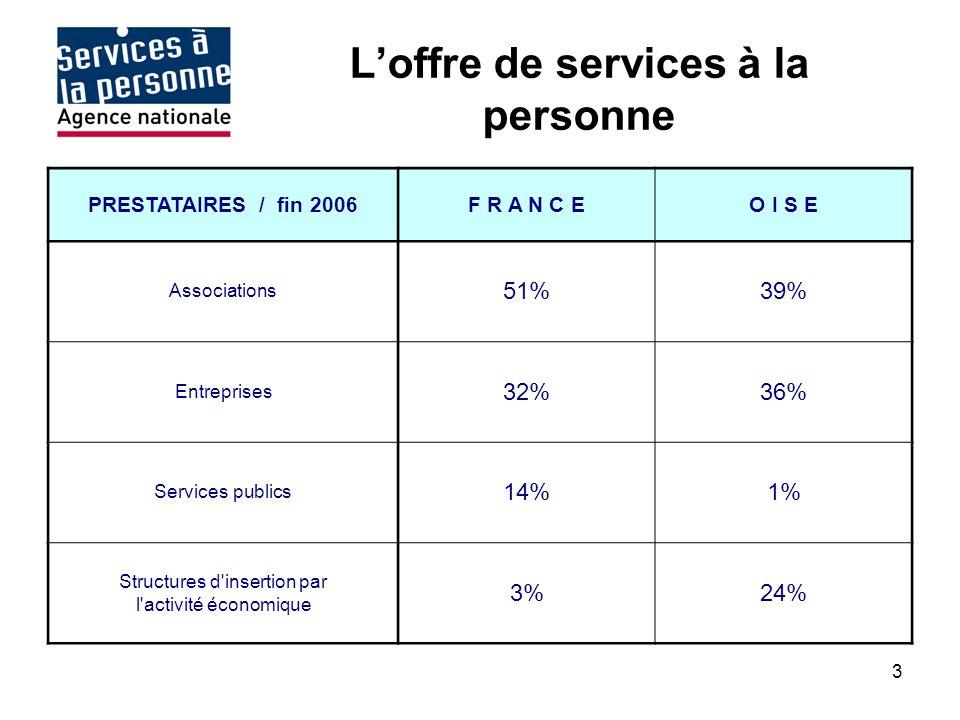 3 Loffre de services à la personne PRESTATAIRES / fin 2006F R A N C EO I S E Associations 51%39% Entreprises 32%36% Services publics 14%1% Structures d insertion par l activité économique 3%24%