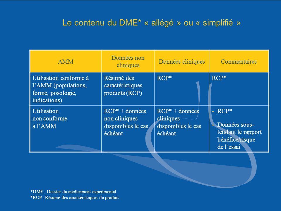 AMM Données non cliniques Données cliniquesCommentaires Utilisation conforme à lAMM (populations, forme, posologie, indications) Résumé des caractéris