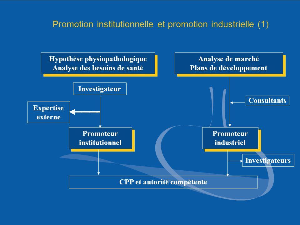 Hypothèse physiopathologique Analyse des besoins de santé Hypothèse physiopathologique Analyse des besoins de santé Analyse de marché Plans de dévelop