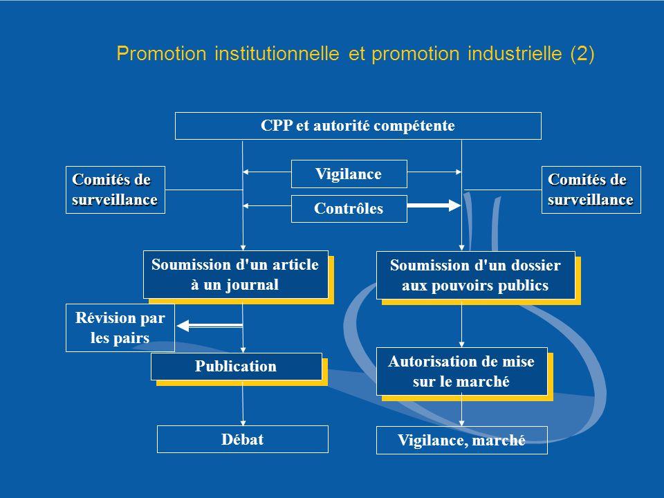 CPP et autorité compétente Vigilance Soumission d'un article à un journal Publication Débat Révision par les pairs Soumission d'un dossier aux pouvoir