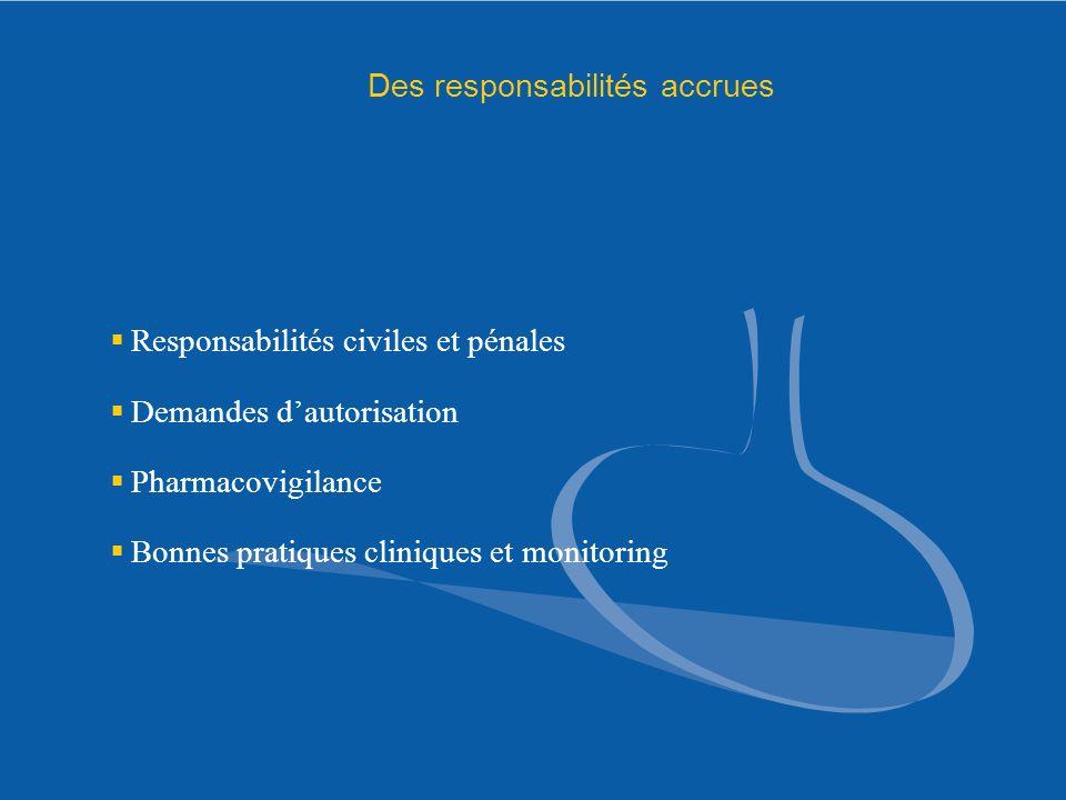 Des responsabilités accrues Responsabilités civiles et pénales Demandes dautorisation Pharmacovigilance Bonnes pratiques cliniques et monitoring