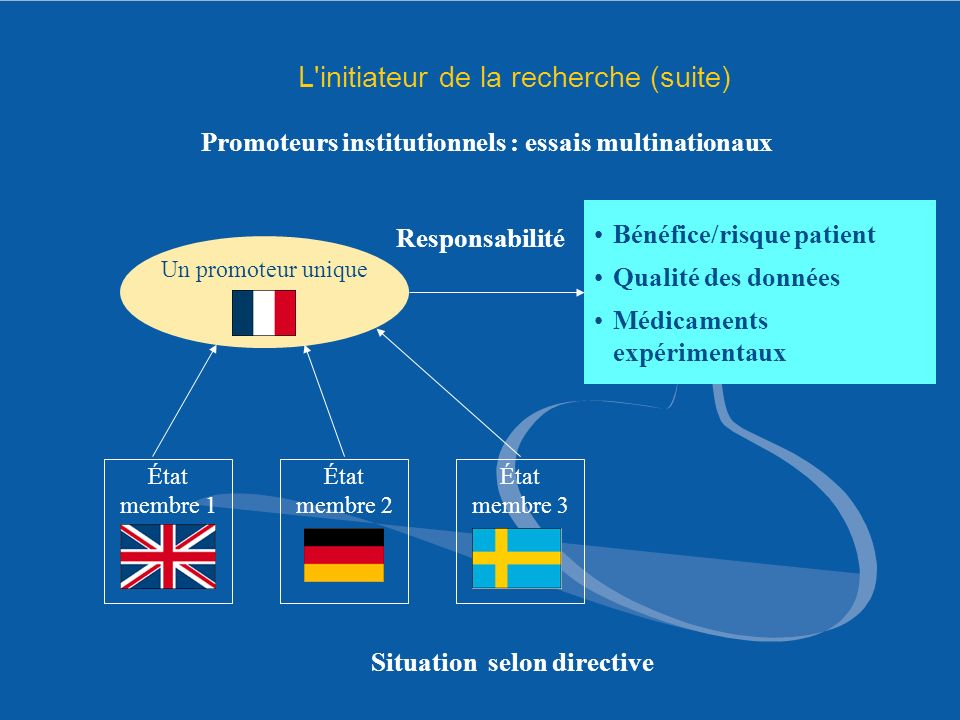 Promoteurs institutionnels : essais multinationaux État membre 3 État membre 1 État membre 2 Un promoteur unique Bénéfice/risque patient Qualité des d