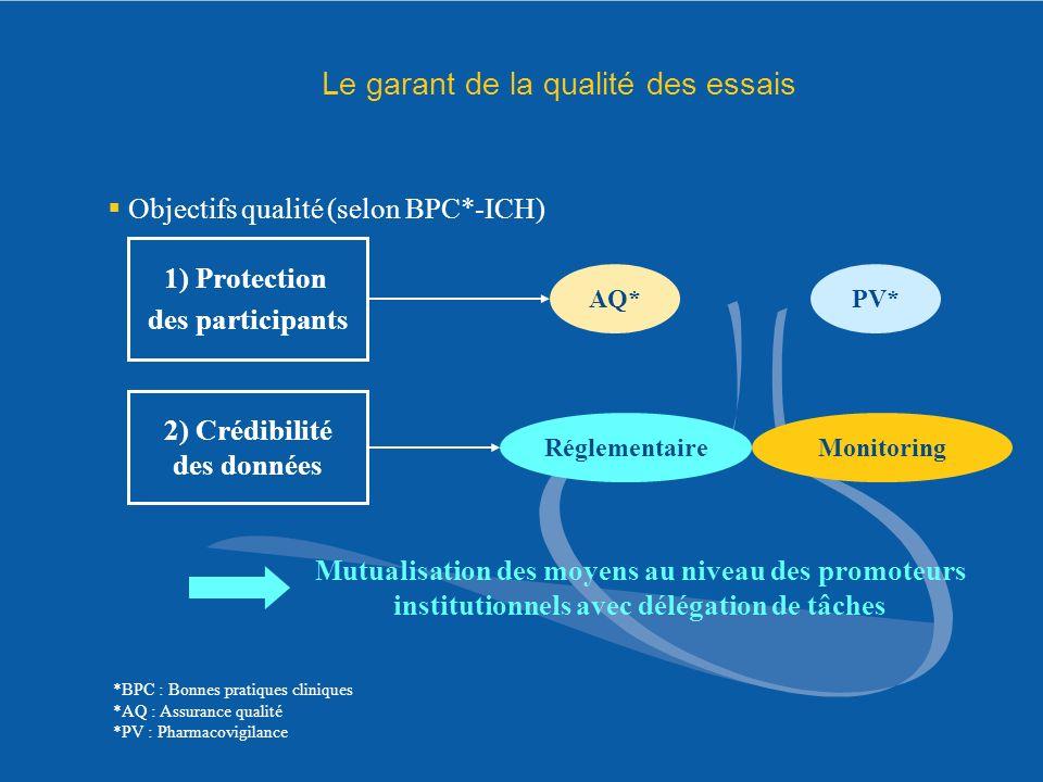 Le garant de la qualité des essais Objectifs qualité (selon BPC*-ICH) 1) Protection des participants 2) Crédibilité des données AQ*PV* RéglementaireMo