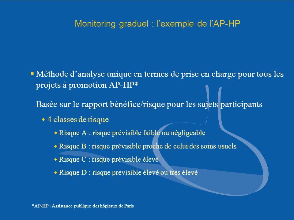 Monitoring graduel : lexemple de lAP-HP Méthode danalyse unique en termes de prise en charge pour tous les projets à promotion AP-HP* Basée sur le rap