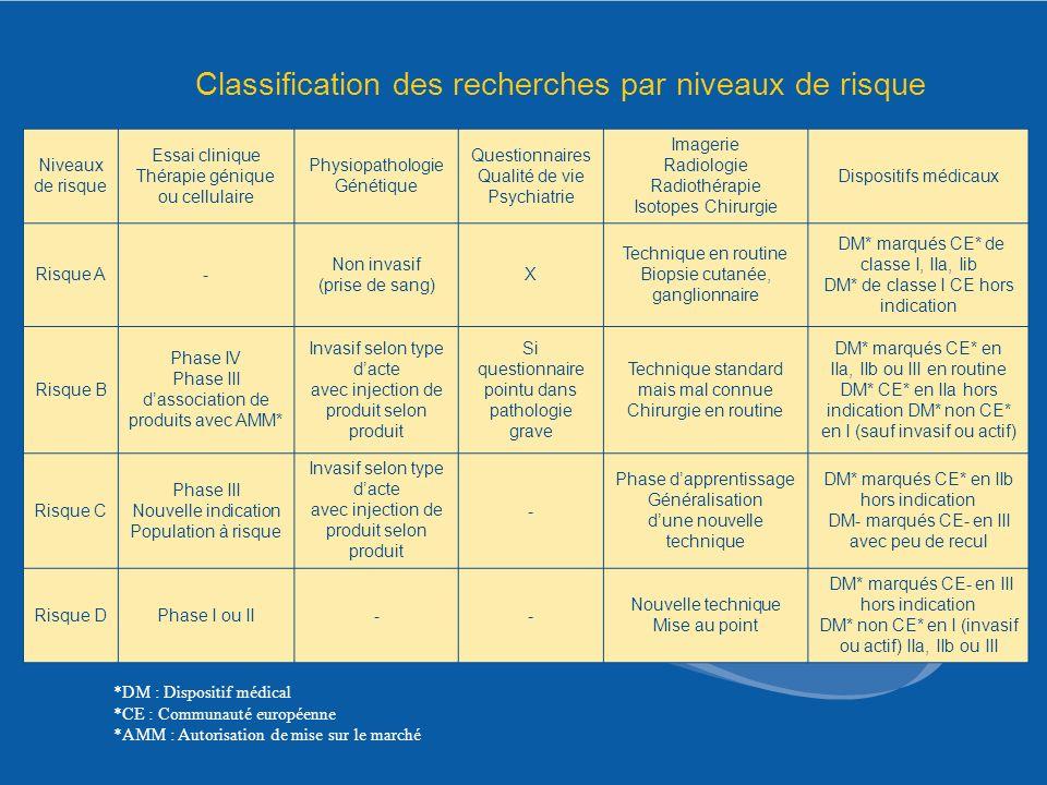 Classification des recherches par niveaux de risque Niveaux de risque Essai clinique Thérapie génique ou cellulaire Physiopathologie Génétique Questio