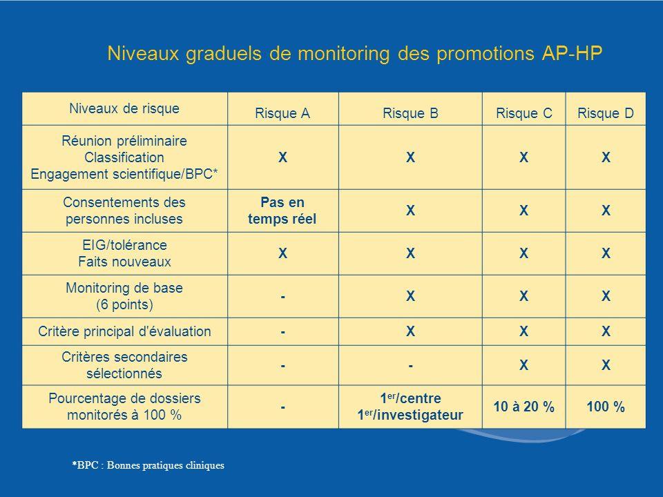Niveaux graduels de monitoring des promotions AP-HP Niveaux de risque Risque ARisque BRisque CRisque D Réunion préliminaire Classification Engagement