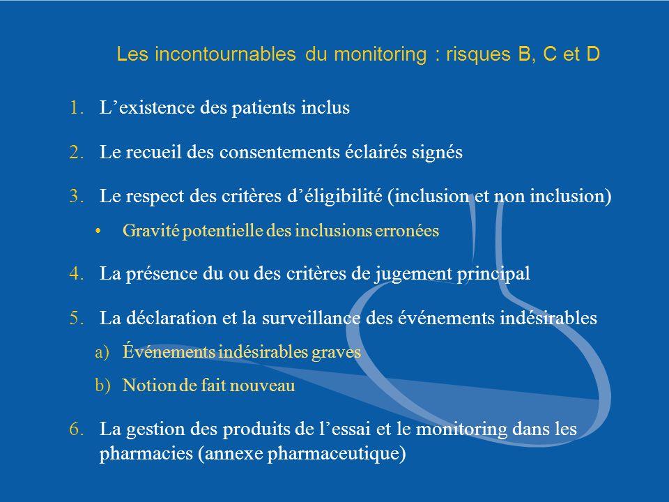 Les incontournables du monitoring : risques B, C et D 1.Lexistence des patients inclus 2.Le recueil des consentements éclairés signés 3.Le respect des