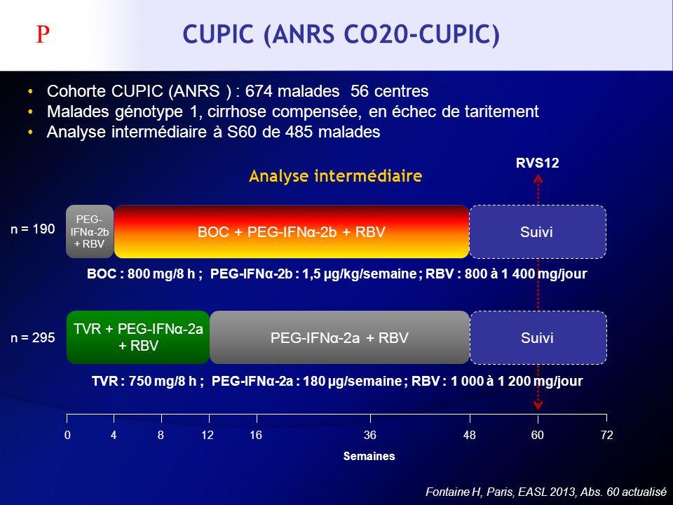 CUPIC (ANRS CO20-CUPIC) Cohorte CUPIC (ANRS ) : 674 malades 56 centres Malades génotype 1, cirrhose compensée, en échec de taritement Analyse interméd