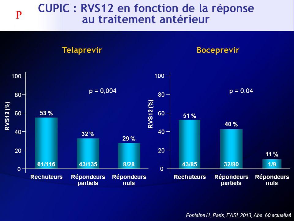 CUPIC : RVS12 en fonction de la réponse au traitement antérieur Fontaine H, Paris, EASL 2013, Abs. 60 actualisé 0 20 40 60 80 100 61/11643/1358/28 Rec