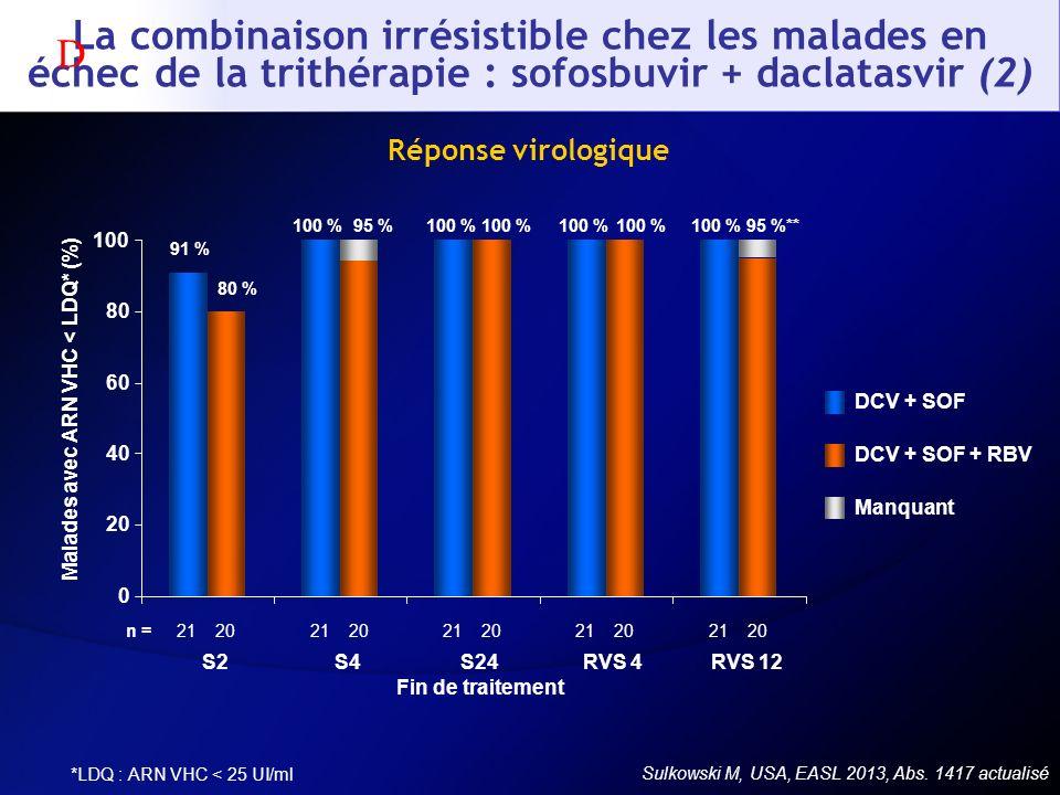 Réponse virologique 91 % 100 % 80 % 95 %100 % 95 %** 0 20 40 60 80 100 S2S4S24 Fin de traitement RVS 4RVS 12 DCV + SOF DCV + SOF + RBV Manquant 212021