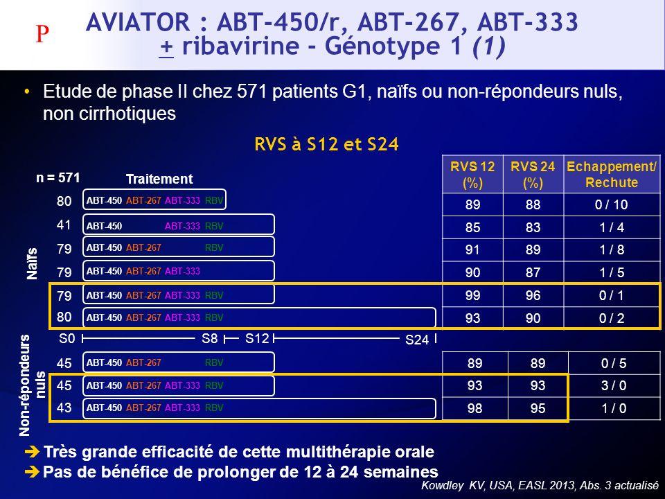 AVIATOR : ABT-450/r, ABT-267, ABT-333 + ribavirine - Génotype 1 (1) Kowdley KV, USA, EASL 2013, Abs. 3 actualisé RVS à S12 et S24 S24 RVS 12 (%) RVS 2