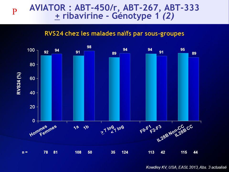 AVIATOR : ABT-450/r, ABT-267, ABT-333 + ribavirine - Génotype 1 (2) Kowdley KV, USA, EASL 2013, Abs. 3 actualisé 0 20 40 60 80 100 n = RVS24 (%) 92 94