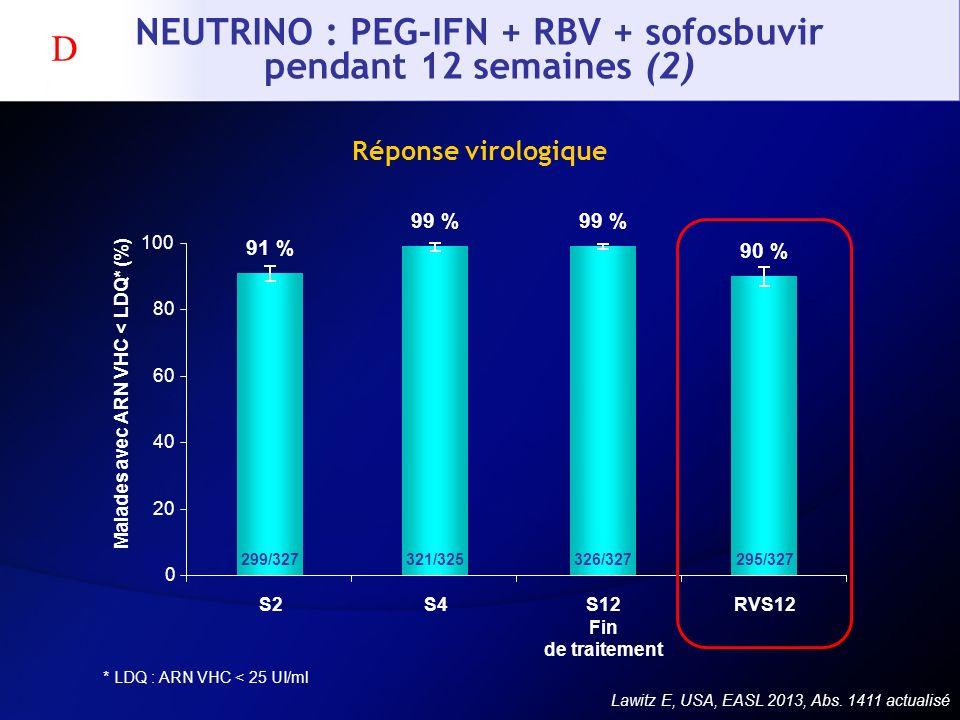 NEUTRINO : PEG-IFN + RBV + sofosbuvir pendant 12 semaines (2) Réponse virologique * LDQ : ARN VHC < 25 UI/ml Lawitz E, USA, EASL 2013, Abs. 1411 actua