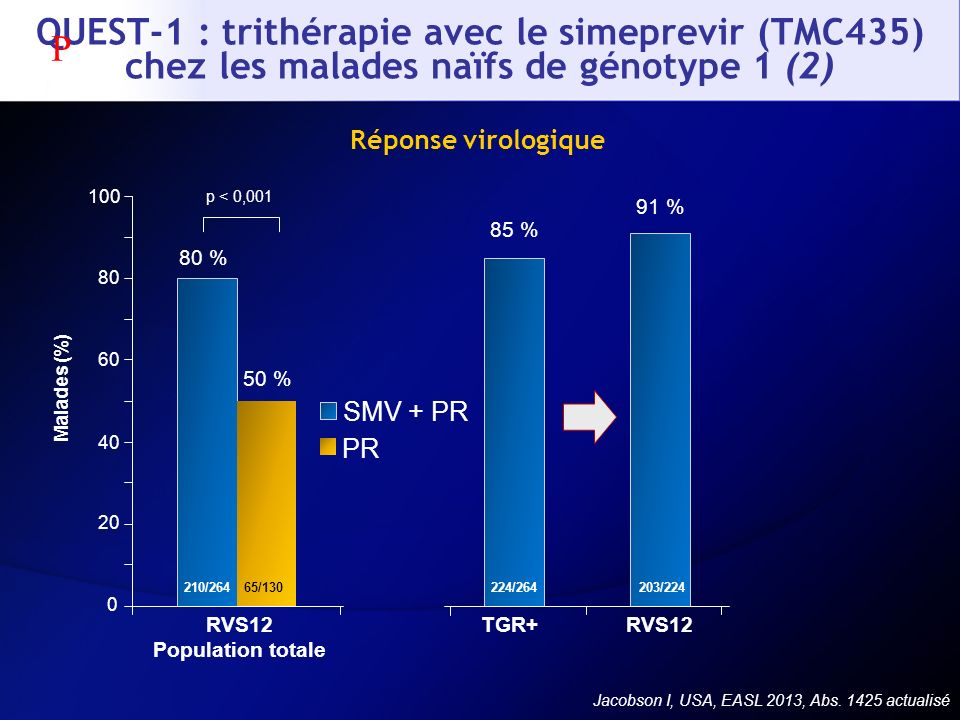 Jacobson I, USA, EASL 2013, Abs. 1425 actualisé Réponse virologique 80 % 50 % 85 % 91 % Malades (%) p < 0,001 224/264 203/22465/130210/264 0 20 40 60
