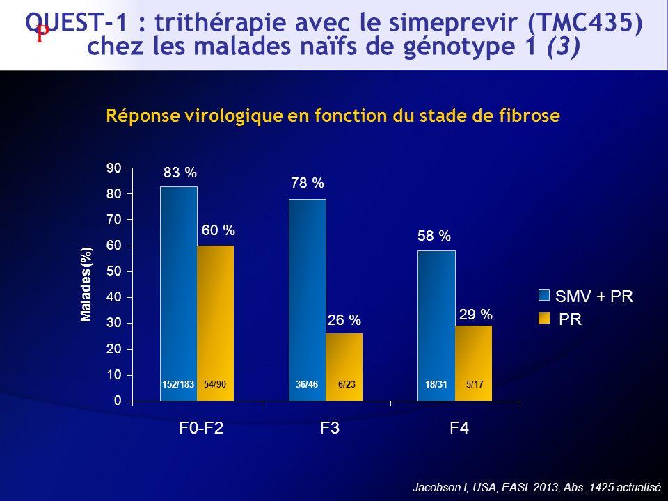 Jacobson I, USA, EASL 2013, Abs. 1425 actualisé Réponse virologique en fonction du stade de fibrose Malades (%) 83 % 60 % 78 % 26 % 58 % 29 % 0 10 20