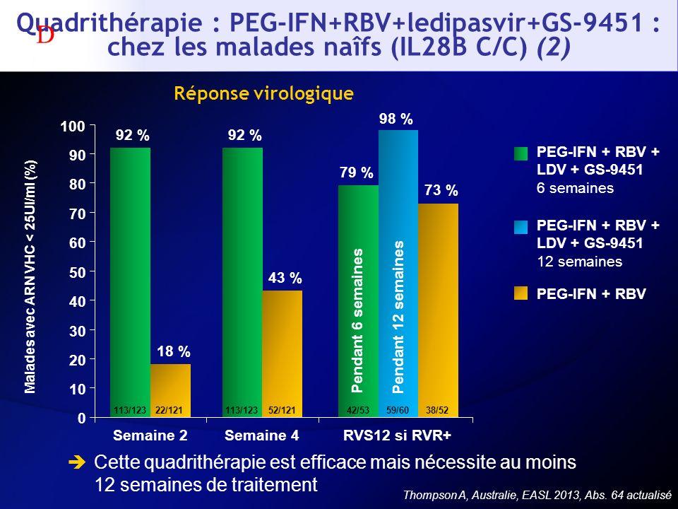 Quadrithérapie : PEG-IFN+RBV+ledipasvir+GS-9451 : chez les malades naîfs (IL28B C/C) (2) Cette quadrithérapie est efficace mais nécessite au moins 12