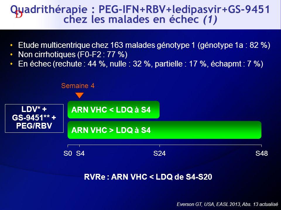Everson GT, USA, EASL 2013, Abs. 13 actualisé Quadrithérapie : PEG-IFN+RBV+ledipasvir+GS-9451 chez les malades en échec (1) Etude multicentrique chez