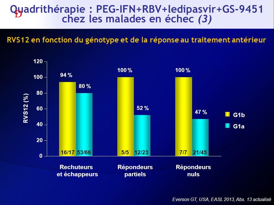 Quadrithérapie : PEG-IFN+RBV+ledipasvir+GS-9451 chez les malades en échec (3) Everson GT, USA, EASL 2013, Abs. 13 actualisé RVS12 en fonction du génot