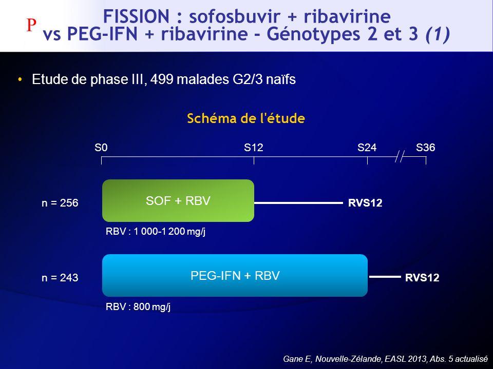 FISSION : sofosbuvir + ribavirine vs PEG-IFN + ribavirine - Génotypes 2 et 3 (1) Etude de phase III, 499 malades G2/3 naïfs Gane E, Nouvelle-Zélande,