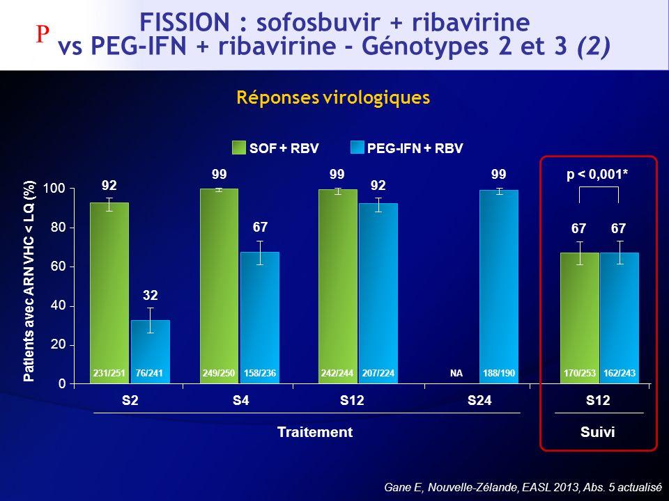 FISSION : sofosbuvir + ribavirine vs PEG-IFN + ribavirine - Génotypes 2 et 3 (2) Gane E, Nouvelle-Zélande, EASL 2013, Abs. 5 actualisé Réponses virolo