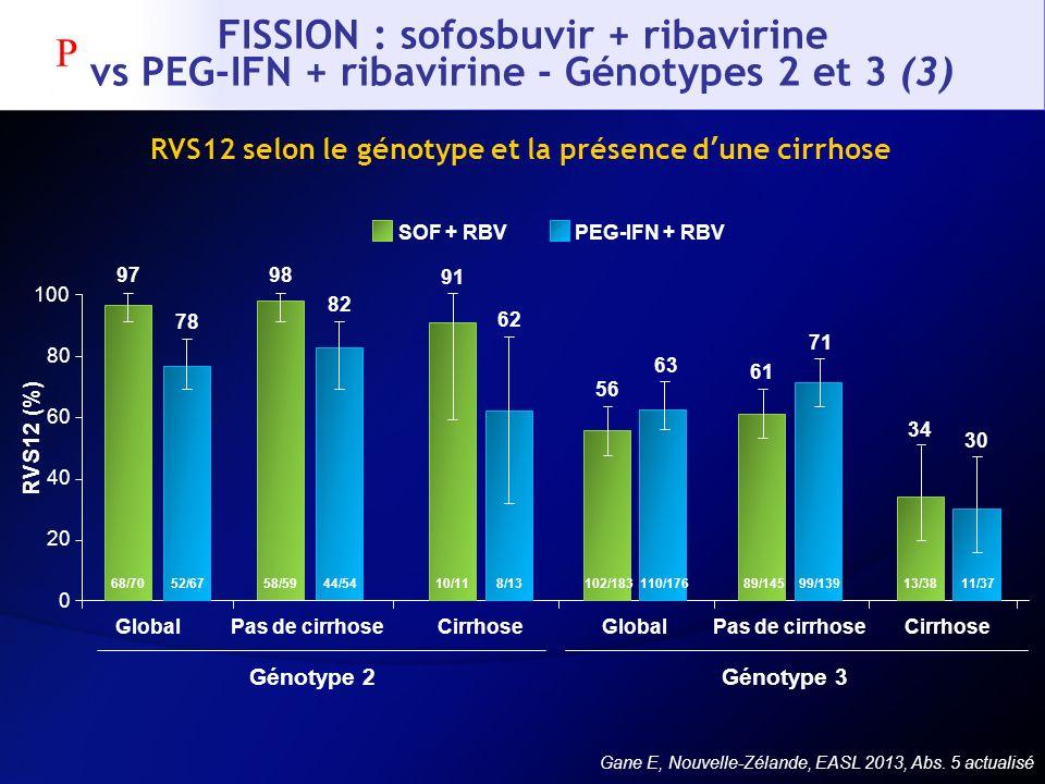 FISSION : sofosbuvir + ribavirine vs PEG-IFN + ribavirine - Génotypes 2 et 3 (3) Gane E, Nouvelle-Zélande, EASL 2013, Abs. 5 actualisé RVS12 selon le