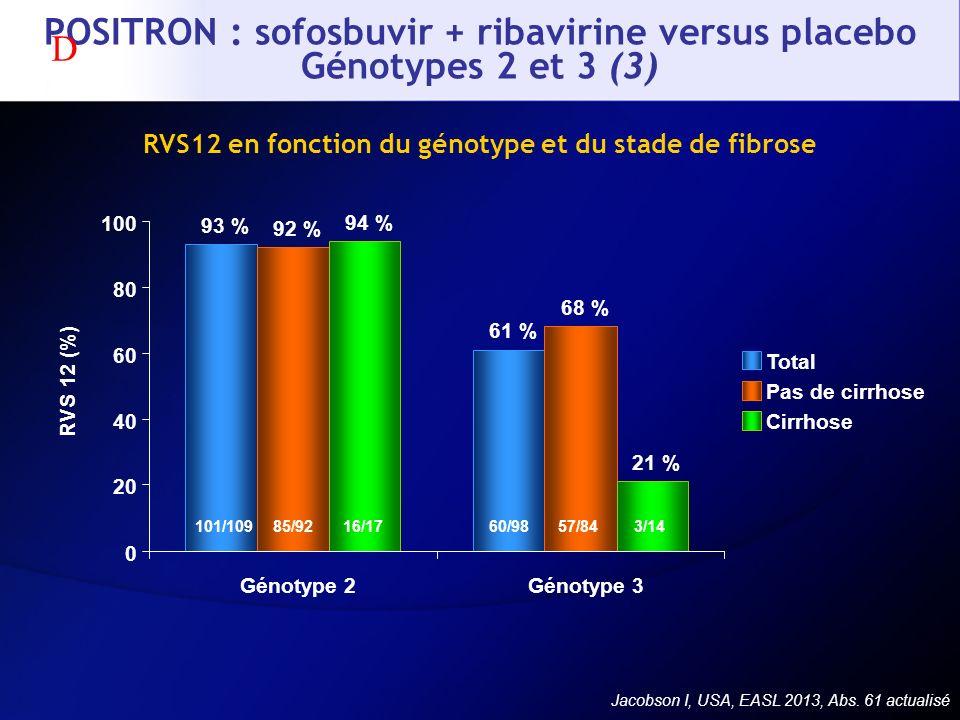 POSITRON : sofosbuvir + ribavirine versus placebo Génotypes 2 et 3 (3) RVS12 en fonction du génotype et du stade de fibrose 93 % 61 % 92 % 68 % 94 % 2