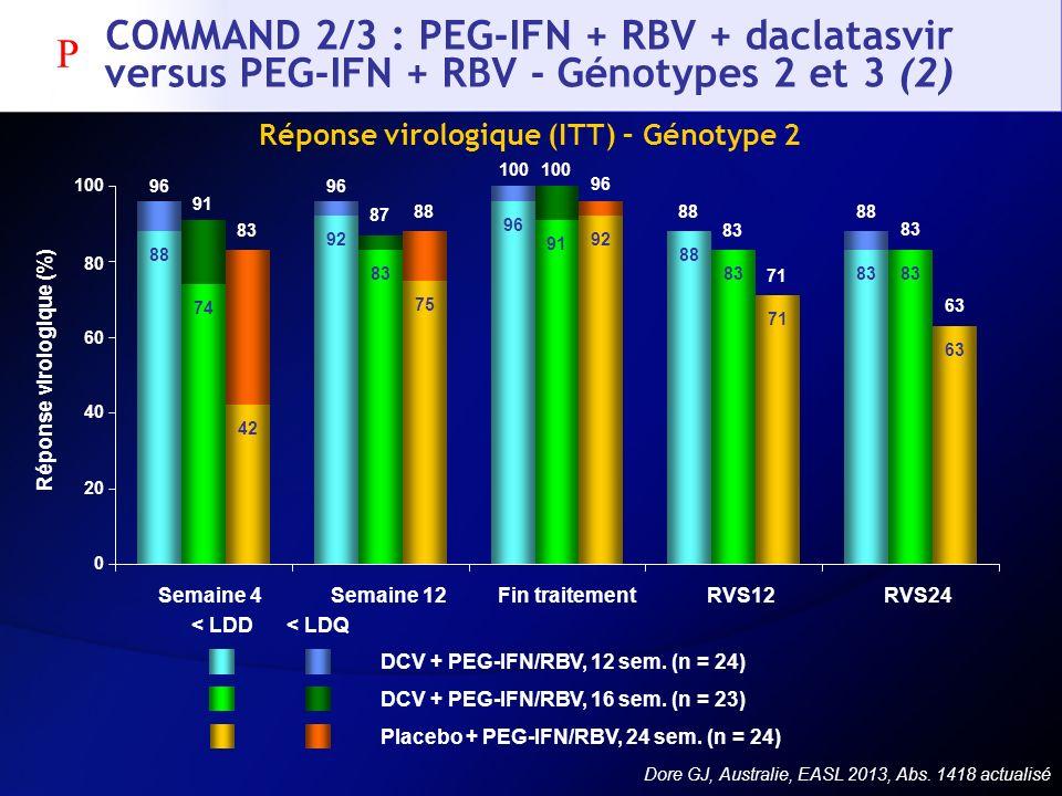 COMMAND 2/3 : PEG-IFN + RBV + daclatasvir versus PEG-IFN + RBV - Génotypes 2 et 3 (2) Réponse virologique (ITT) – Génotype 2 DCV + PEG-IFN/RBV, 12 sem