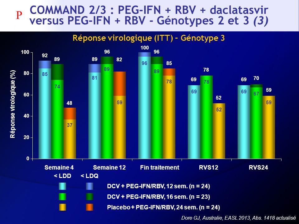 COMMAND 2/3 : PEG-IFN + RBV + daclatasvir versus PEG-IFN + RBV - Génotypes 2 et 3 (3) Réponse virologique (ITT) – Génotype 3 DCV + PEG-IFN/RBV, 12 sem