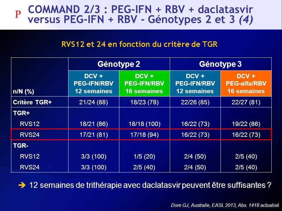 COMMAND 2/3 : PEG-IFN + RBV + daclatasvir versus PEG-IFN + RBV - Génotypes 2 et 3 (4) RVS12 et 24 en fonction du critère de TGR 12 semaines de trithér