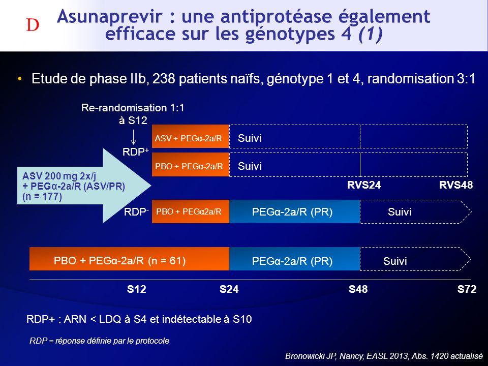 Asunaprevir : une antiprotéase également efficace sur les génotypes 4 (1) Etude de phase IIb, 238 patients naïfs, génotype 1 et 4, randomisation 3:1 B