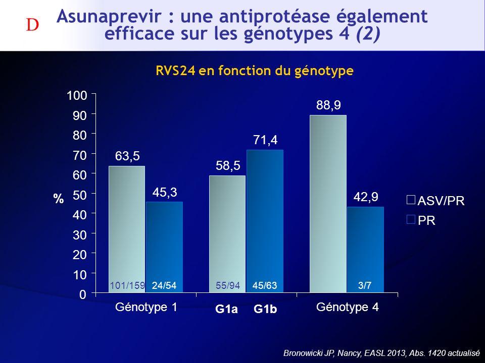 RVS24 en fonction du génotype Asunaprevir : une antiprotéase également efficace sur les génotypes 4 (2) Bronowicki JP, Nancy, EASL 2013, Abs. 1420 act