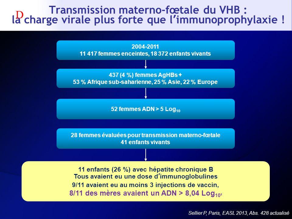 Transmission materno-fœtale du VHB : la charge virale plus forte que l immunoprophylaxie ! Sellier P, Paris, EASL 2013, Abs. 428 actualisé 2004-2011 1