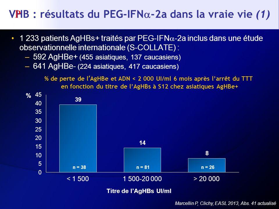VHB : résultats du PEG-IFN -2a dans la vraie vie (1) 1 233 patients AgHBs+ traités par PEG-IFN -2a inclus dans une étude observationnelle internationa