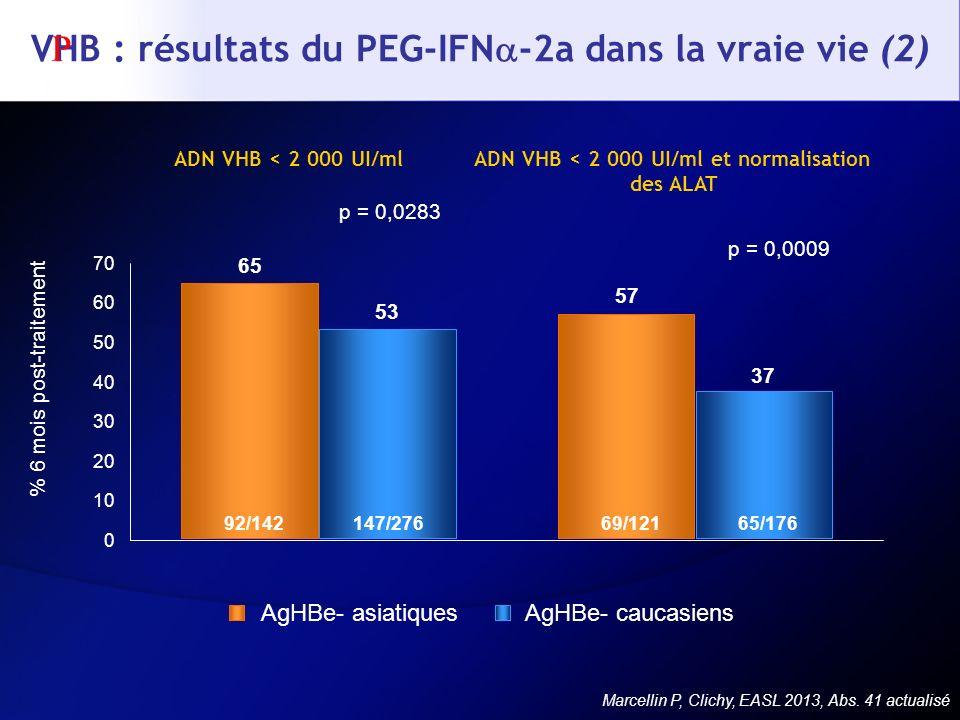 VHB : résultats du PEG-IFN -2a dans la vraie vie (2) Marcellin P, Clichy, EASL 2013, Abs. 41 actualisé ADN VHB < 2 000 UI/mlADN VHB < 2 000 UI/ml et n