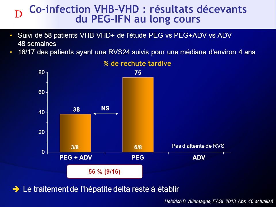 Co-infection VHB-VHD : résultats décevants du PEG-IFN au long cours Suivi de 58 patients VHB-VHD+ de létude PEG vs PEG+ADV vs ADV 48 semaines 16/17 de