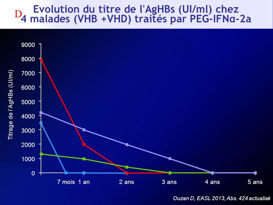 Ouzan D, EASL 2013, Abs. 424 actualisé Titrage de lAgHBs (UI/ml) 1 an2 ans3 ans4 ans7 mois5 ans Evolution du titre de lAgHBs (UI/ml) chez 4 malades (V