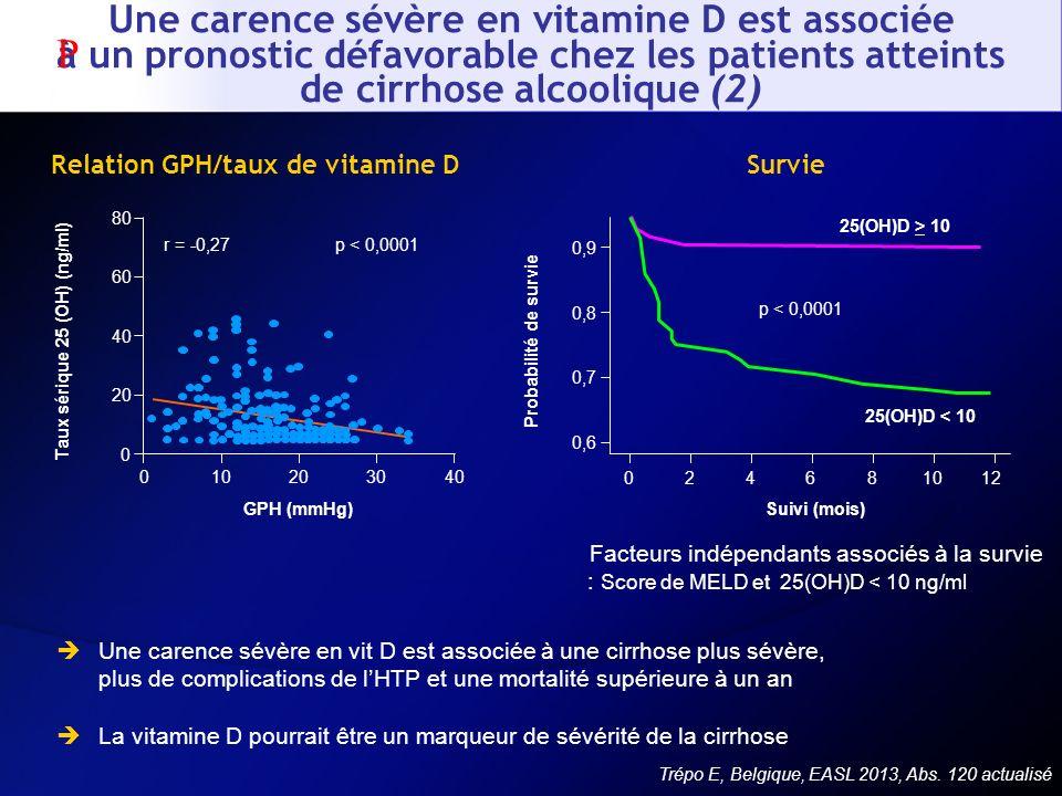 Une carence sévère en vit D est associée à une cirrhose plus sévère, plus de complications de lHTP et une mortalité supérieure à un an La vitamine D p
