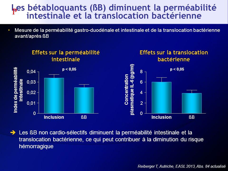 Les bétabloquants (ßB) diminuent la perméabilité intestinale et la translocation bactérienne Mesure de la perméabilité gastro-duodénale et intestinale