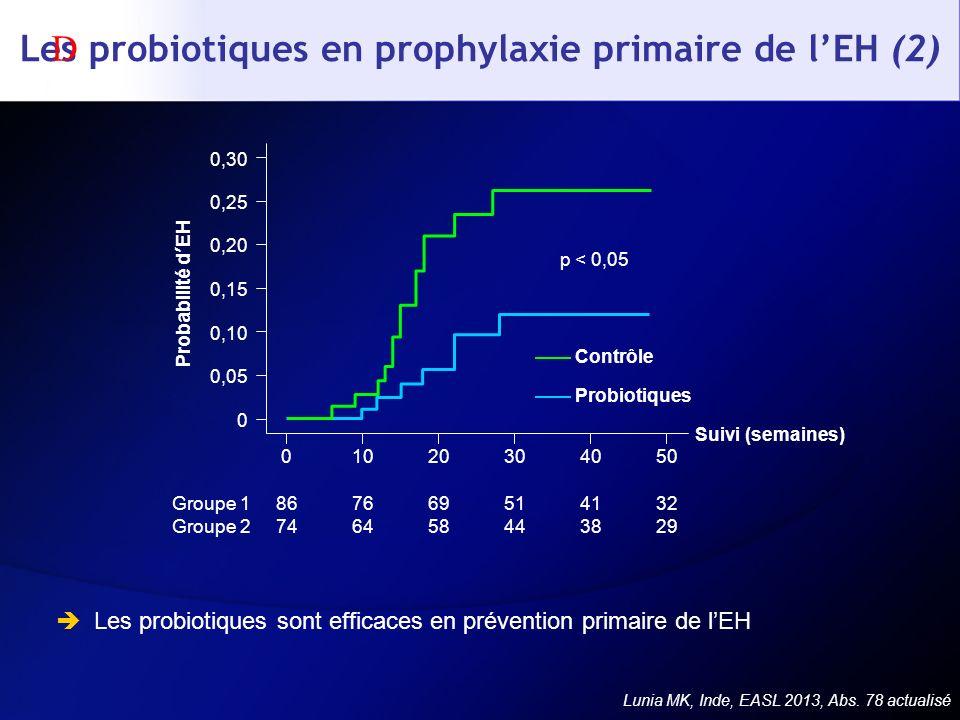 Les probiotiques en prophylaxie primaire de lEH (2) Les probiotiques sont efficaces en prévention primaire de lEH Lunia MK, Inde, EASL 2013, Abs. 78 a
