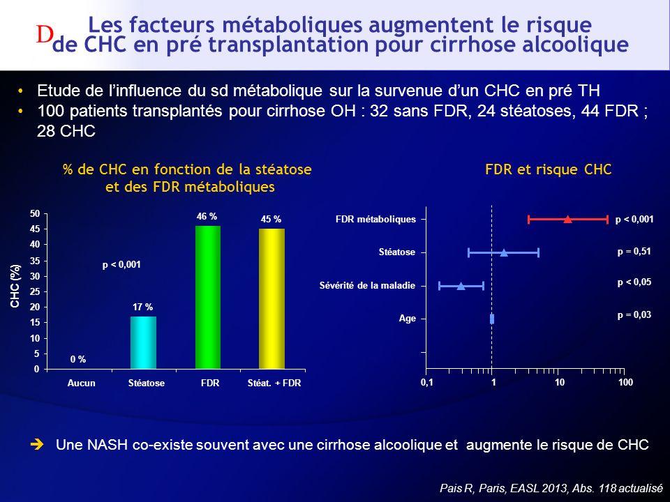 Les facteurs métaboliques augmentent le risque de CHC en pré transplantation pour cirrhose alcoolique Etude de linfluence du sd métabolique sur la sur