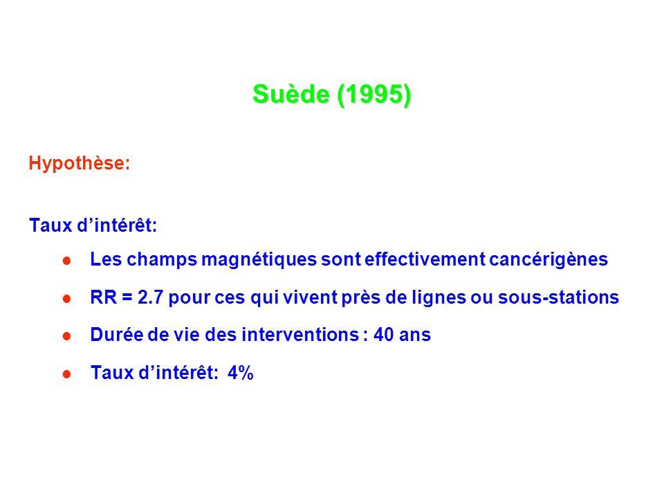 Suède (1995) Hypothèse: Taux dintérêt: Les champs magnétiques sont effectivement cancérigènes RR = 2.7 pour ces qui vivent près de lignes ou sous-stations Durée de vie des interventions : 40 ans Taux dintérêt: 4%