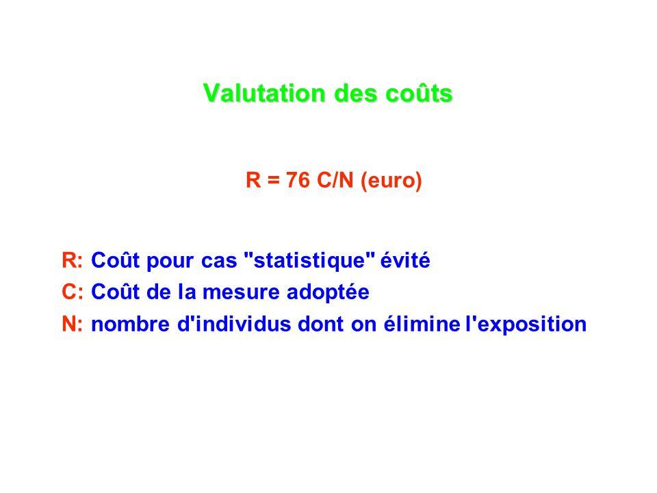 Valutation des coûts R = 76 C/N (euro) R: Coût pour cas statistique évité C: Coût de la mesure adoptée N: nombre d individus dont on élimine l exposition