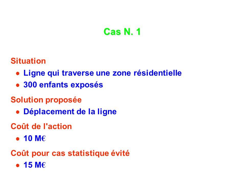 Cas N. 1 Situation Ligne qui traverse une zone résidentielle 300 enfants exposés Solution proposée Déplacement de la ligne Coût de l'action 10 M Coût