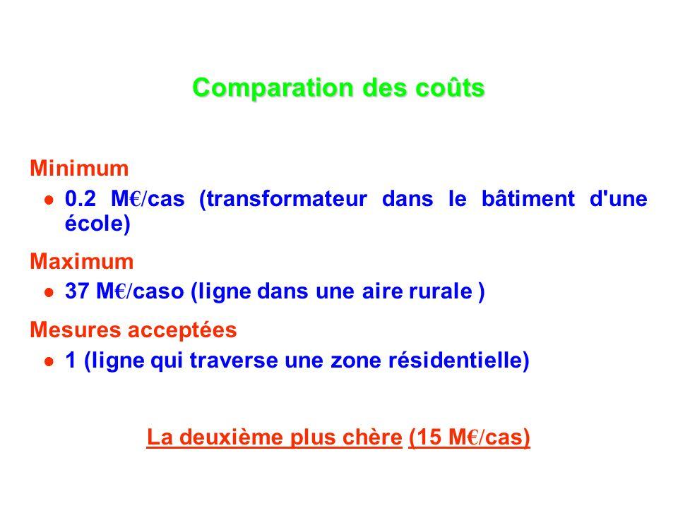 Comparation des coûts Minimum 0.2 M / cas (transformateur dans le bâtiment d une école) Maximum 37 M / caso (ligne dans une aire rurale ) Mesures acceptées 1 (ligne qui traverse une zone résidentielle) La deuxième plus chère (15 M / cas)