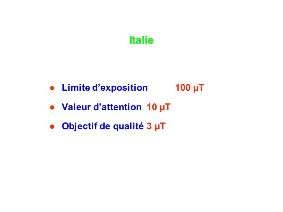 Italie Limite dexposition100 µT Valeur dattention10 µT Objectif de qualité3 µT