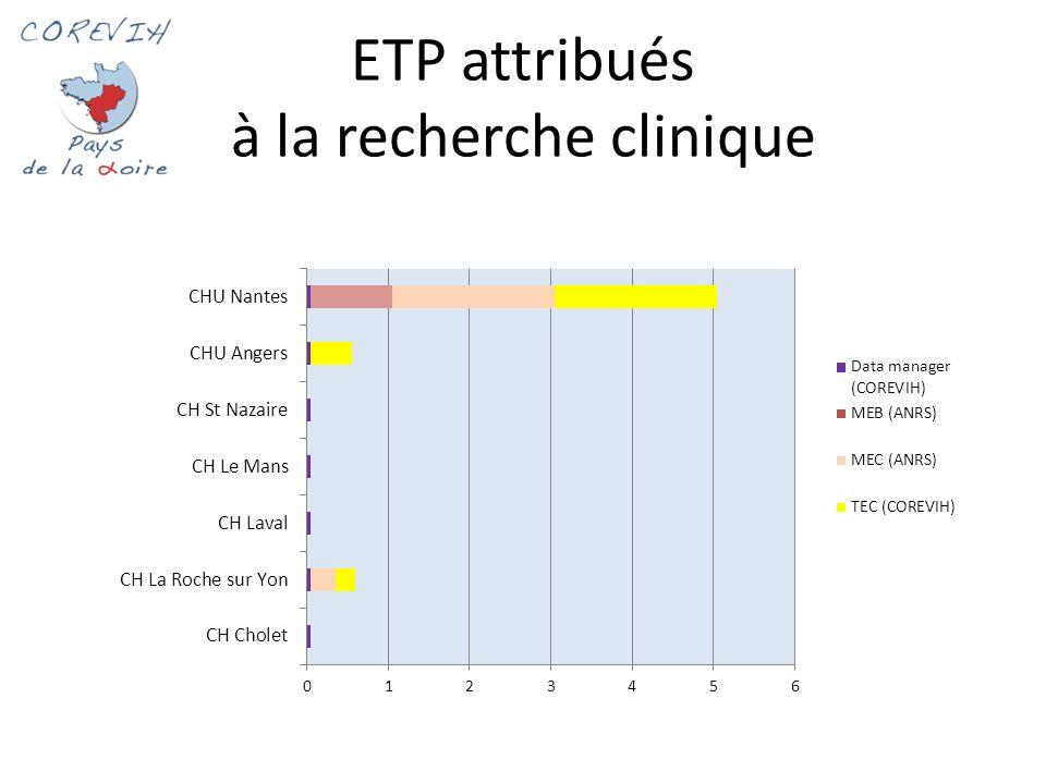 ETP attribués à la recherche clinique