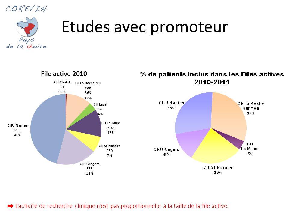 Etudes avec promoteur 1 Lactivité de recherche clinique nest pas proportionnelle à la taille de la file active.